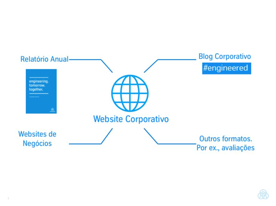 thyssenkrupp sustentabilidade relatórios integrados website corporativo