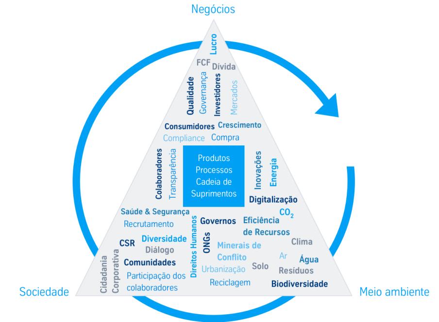 thyssenkrupp Sustentabilidade estratégias metas negócios sociedade meio ambiente