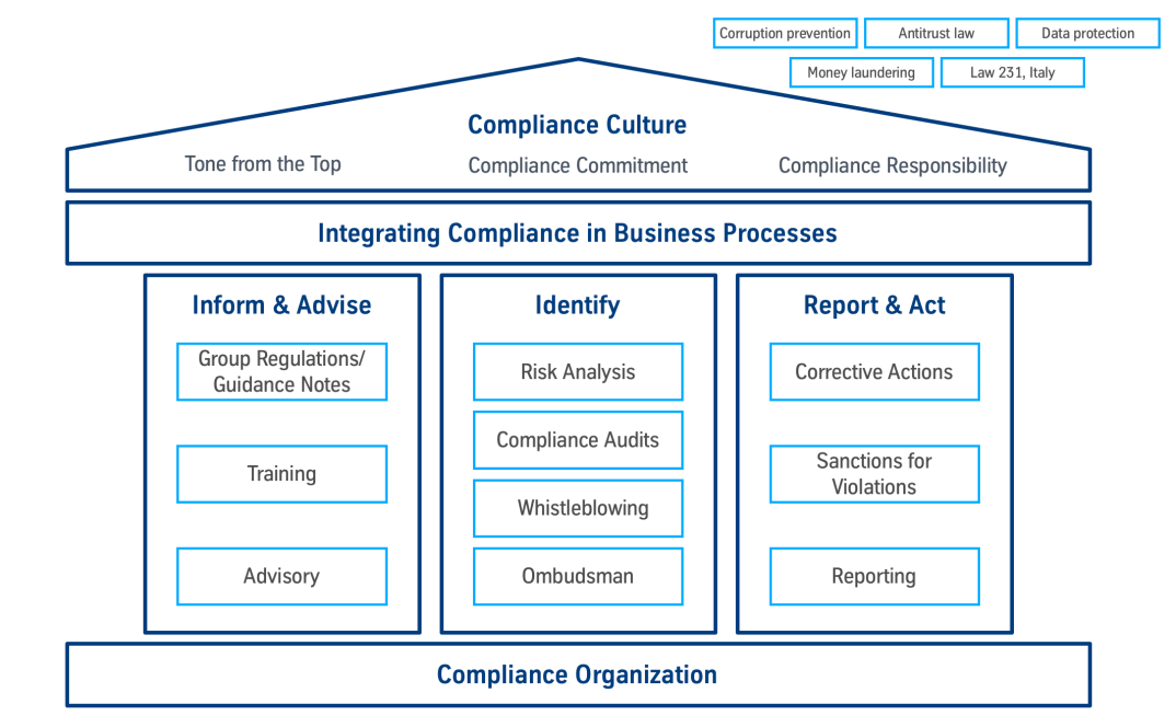 Setup and elements of the compliance program