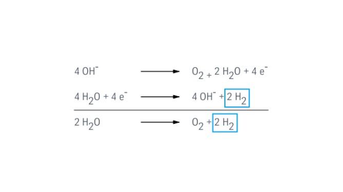 Water electrolysis: Power to gas
