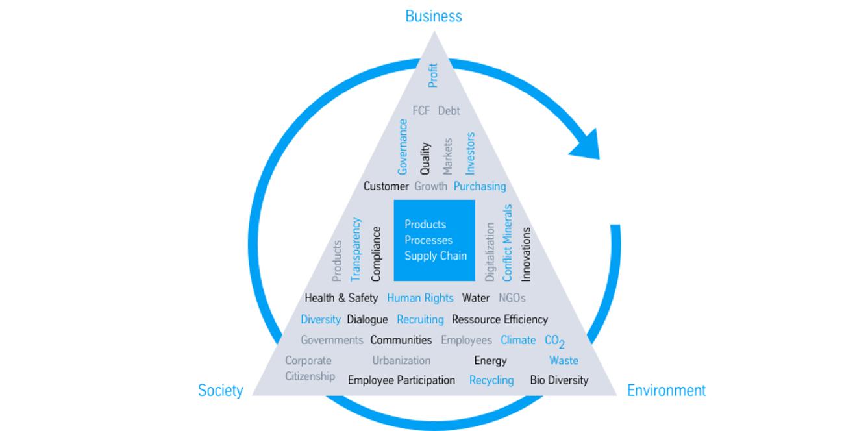 sustainabilty strategy