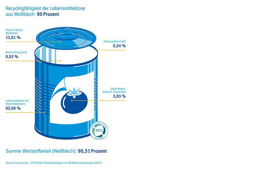 Recycling in Endlosschleife: So grün ist die Lebensmitteldose