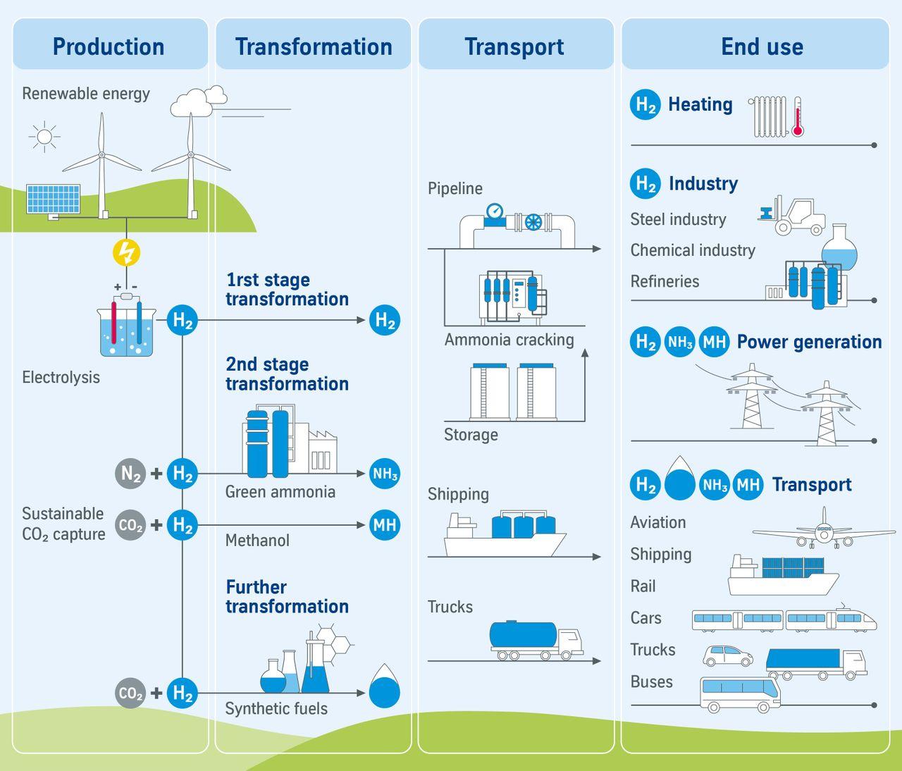 grüner Methanol Wertschöpfungskette