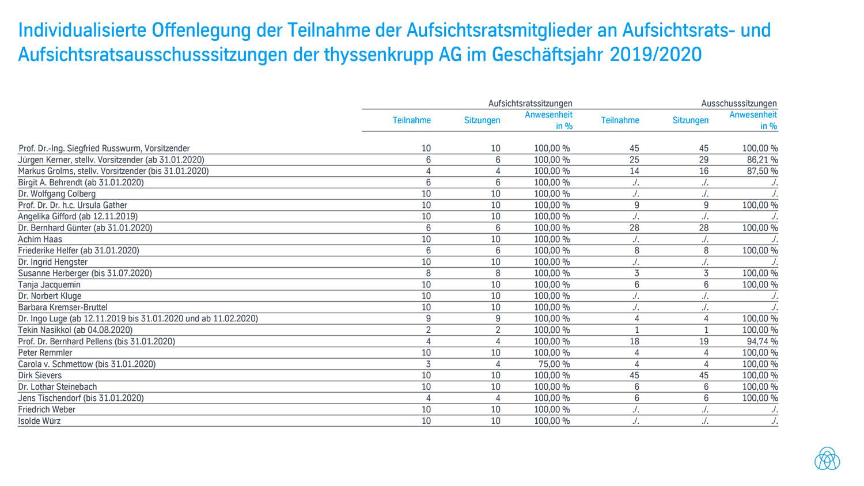 Anwesenheitsstatistik der Aufsichtsratsmitglieder