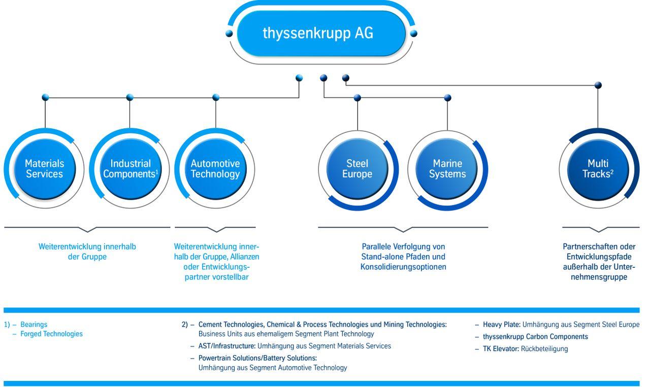 Organisationsstruktur thyssenkrupp AG