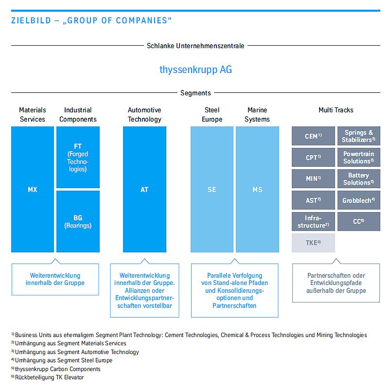 "thyssenkrupp AG: Zielbild - ""Group of Companies"""
