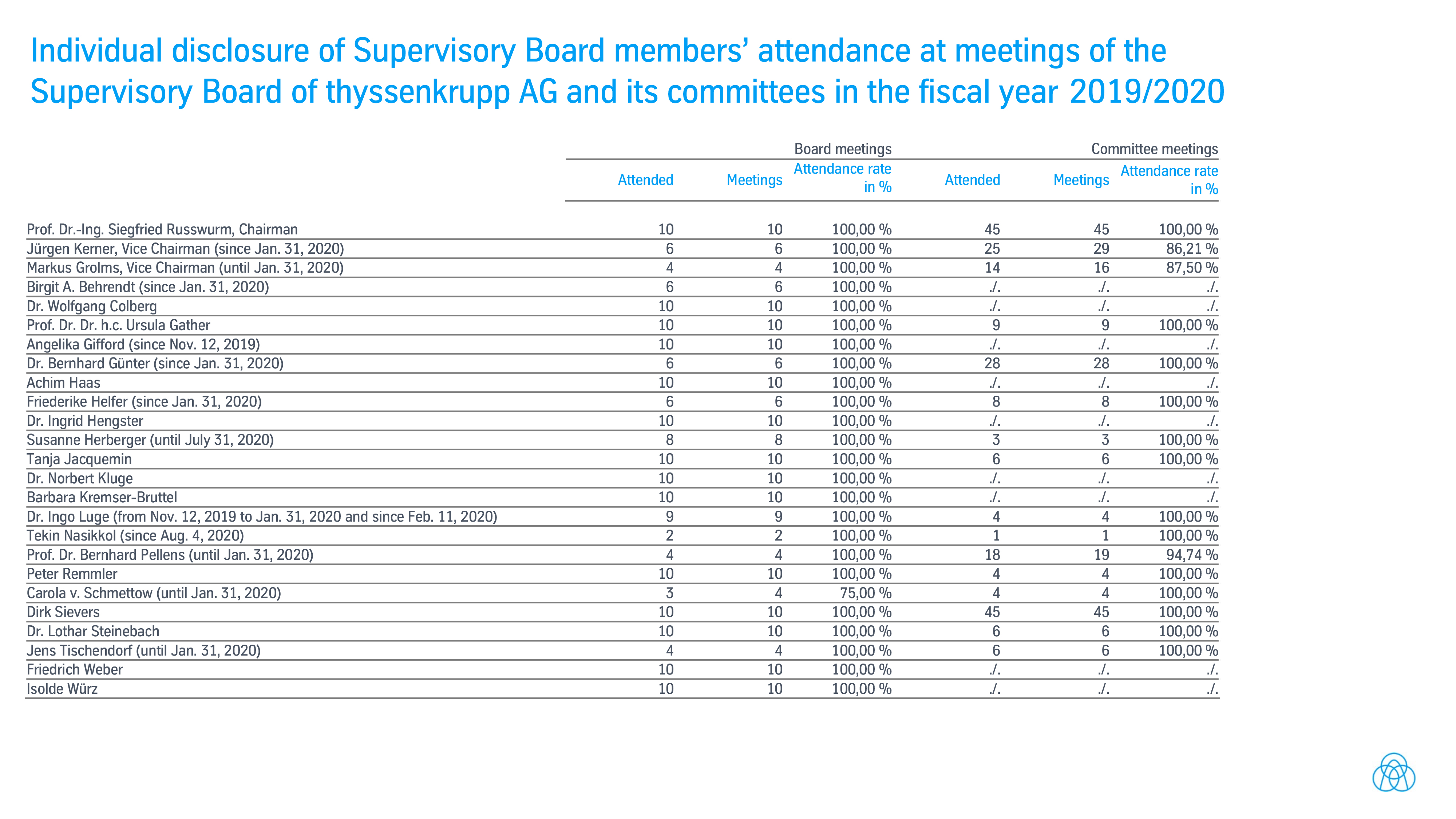 Attendance of supervisory board members