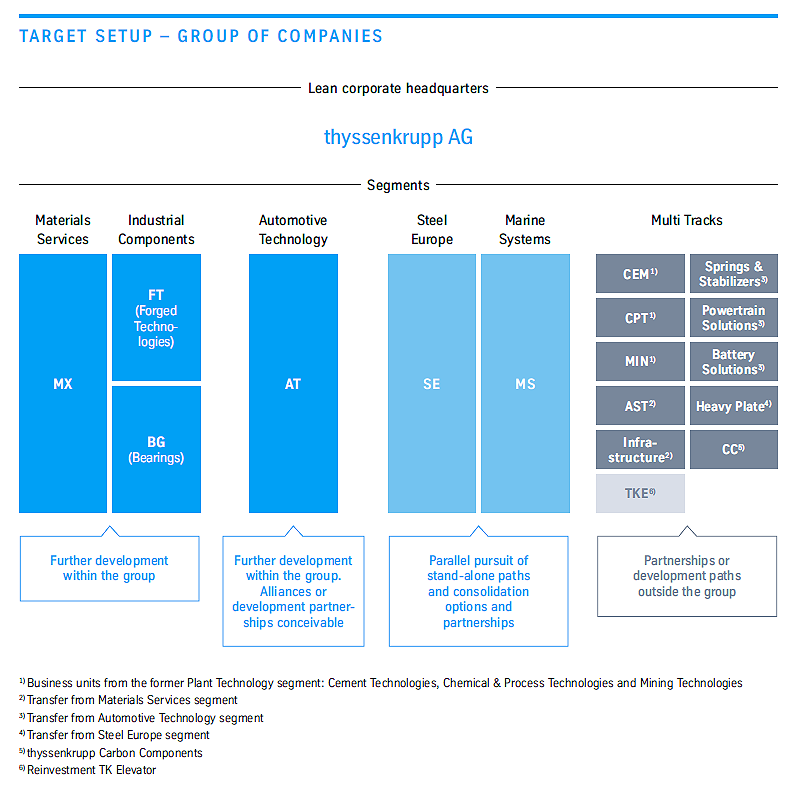 thyssenkrupp AG: Target picture - group of companies