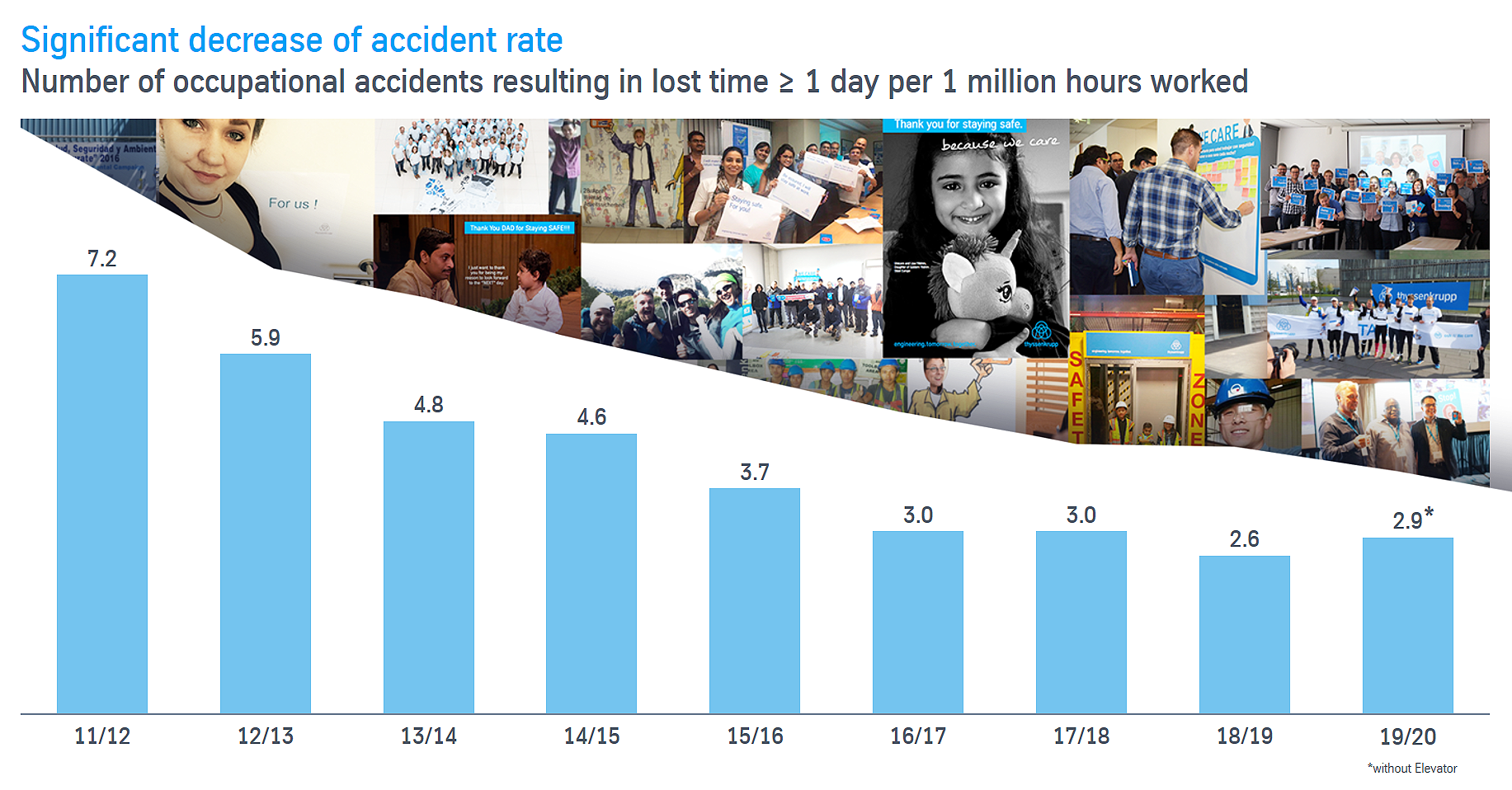 Occupational accident rate