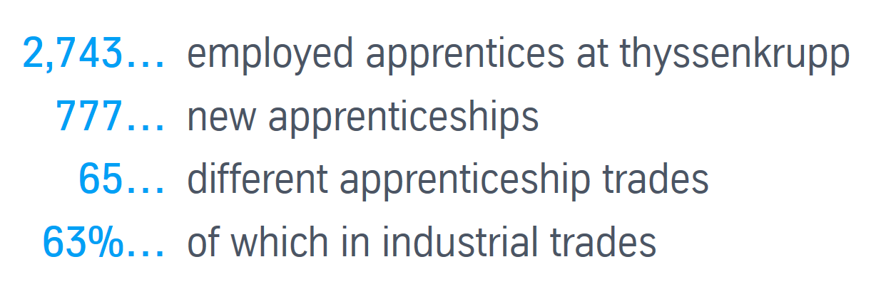 Apprentice training rate (reporting date: September 30 of each year)
