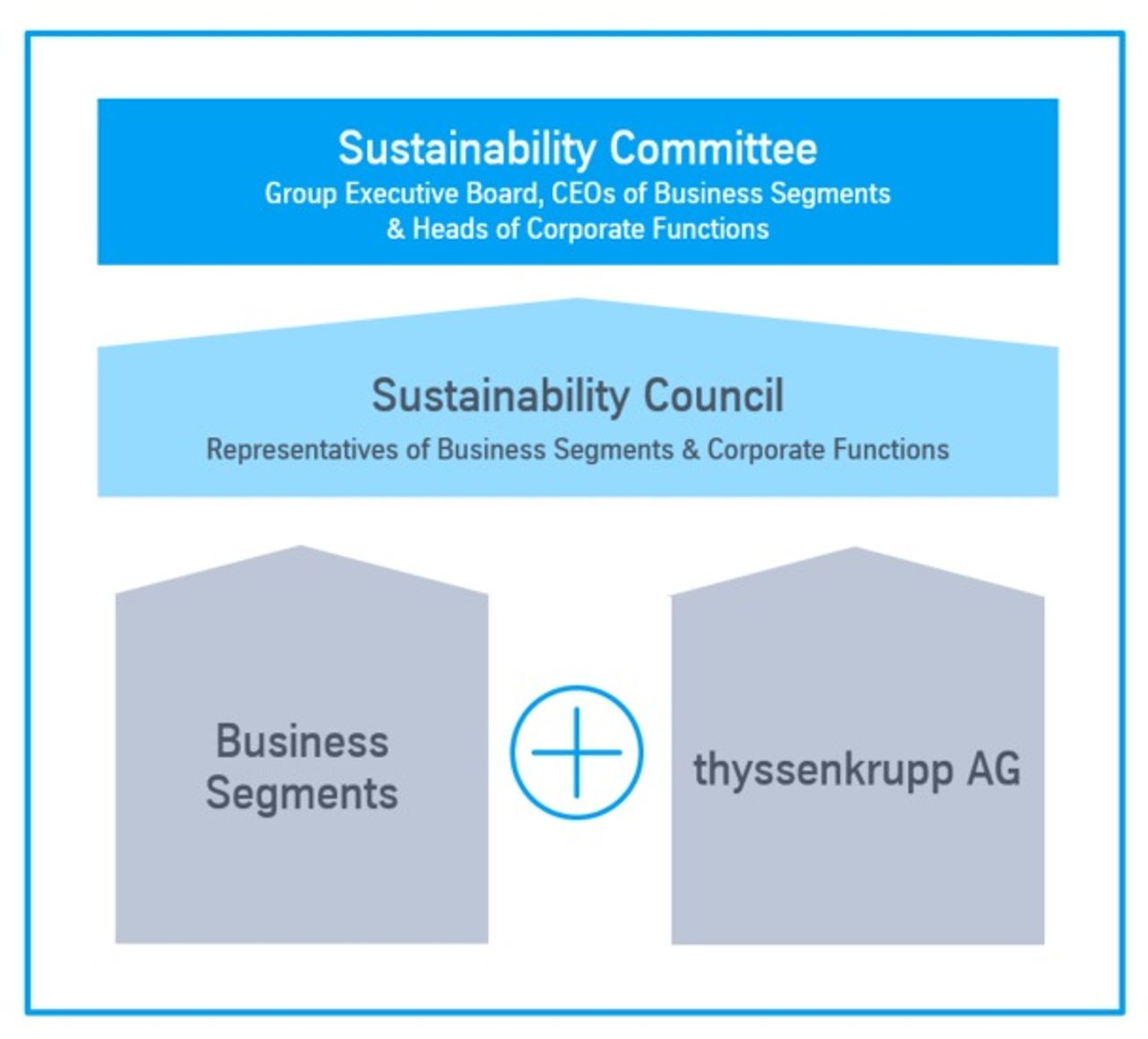 Sustainability organization overview