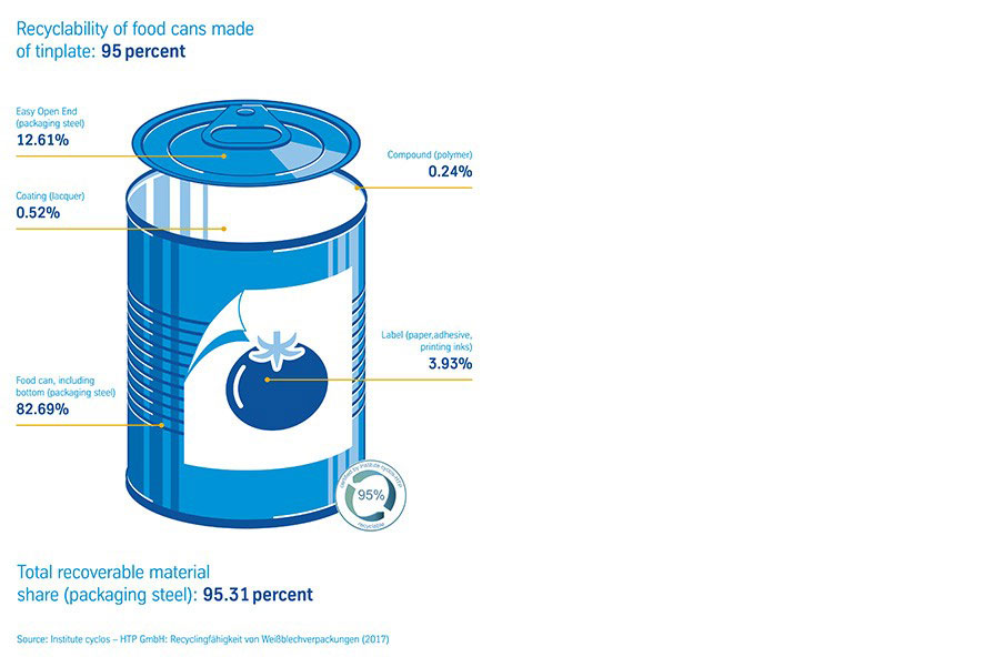 Recycling in an endless loop: Why the food can is actually green