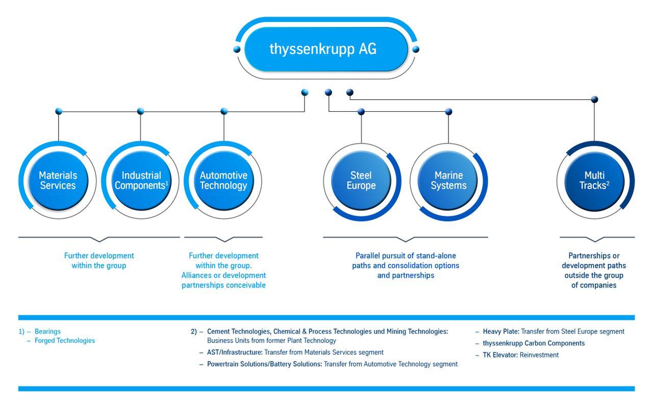 Organizational structure thyssenkrupp AG