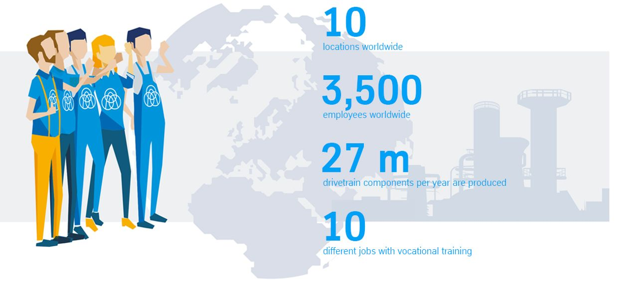 10 locations worldwide, over 3,000 employees, 30 million camshafts per year, over 10 different trainee professions