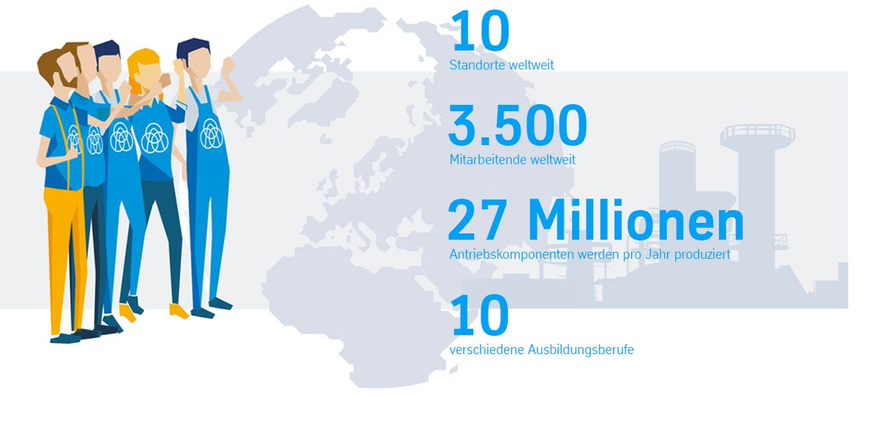 10 Standorte weltweit, Über 3.000 Mitarbeiter, 30 Mio. Nockenwellen pro Jahr, Über 10 verschiedene Ausbildungsberufe