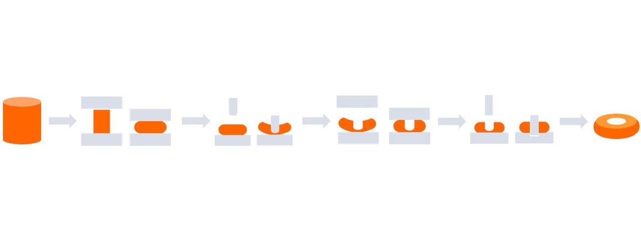Representación gráfica del proceso de producción de la prensa de aros
