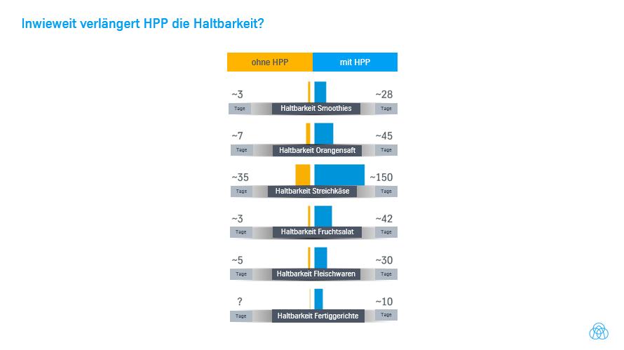 Wie beeinflusst HPP die Lebensmittelhaltbarkeit?