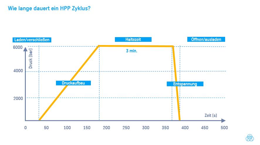 Wie lange dauert ein HPP-Durchlauf?