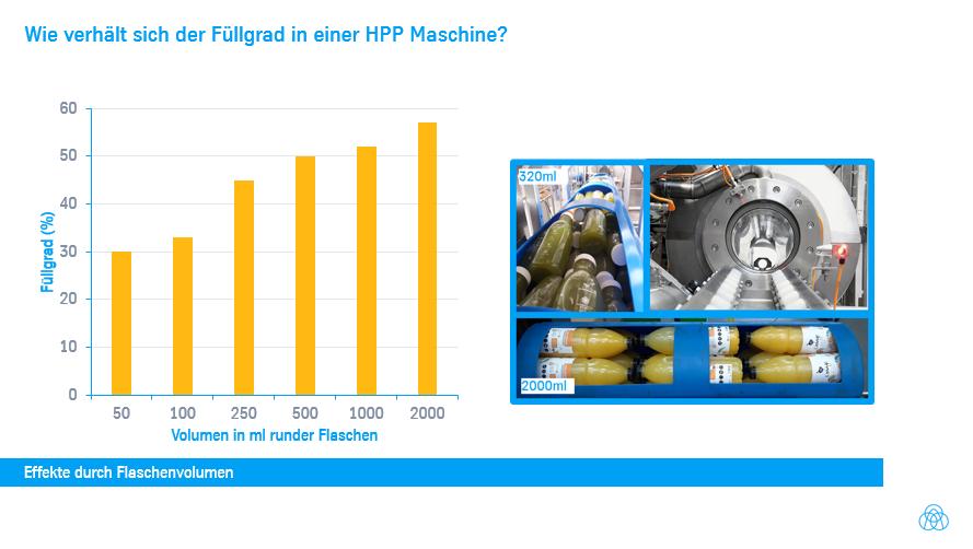 Welcher Füllgrad funktioniert bei HPP?