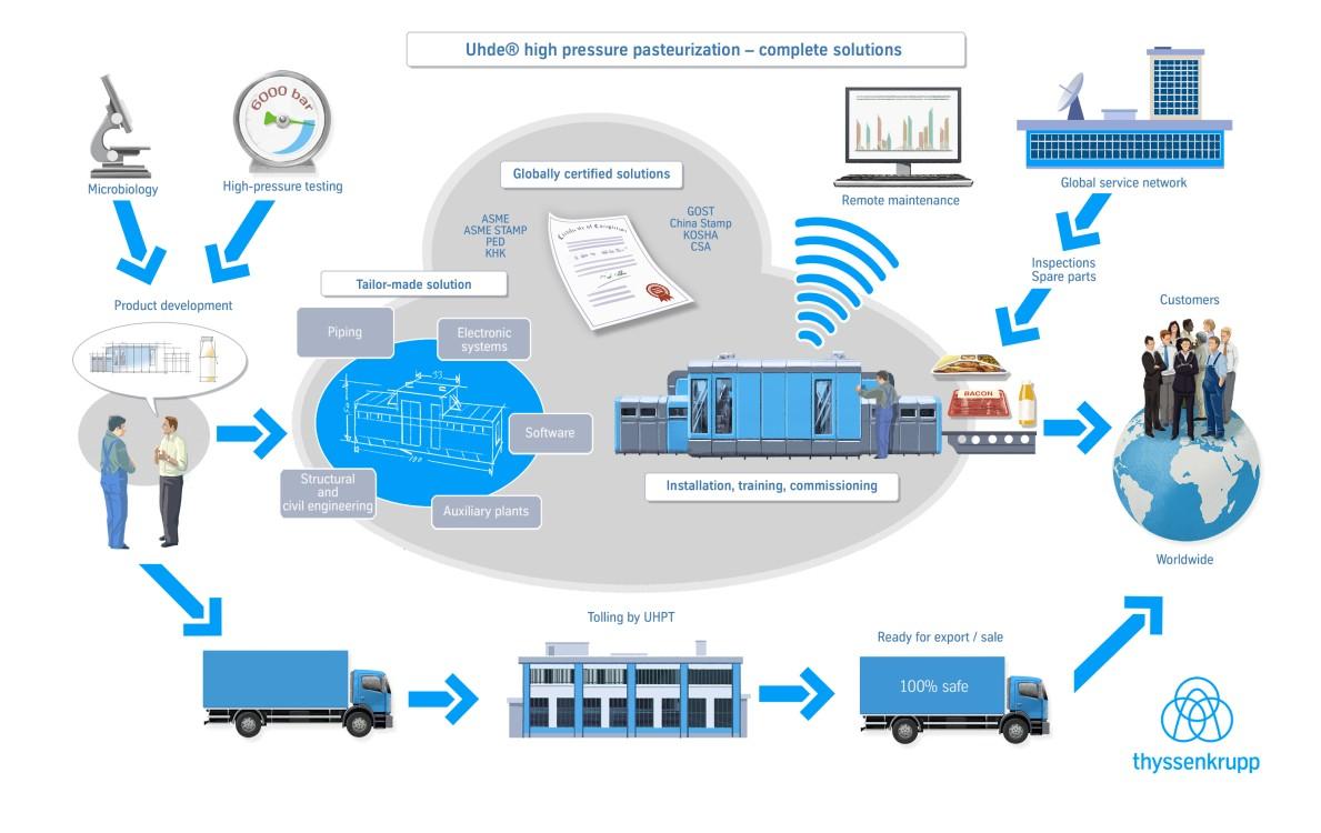 Uhde High Pressure Technologies info graphic