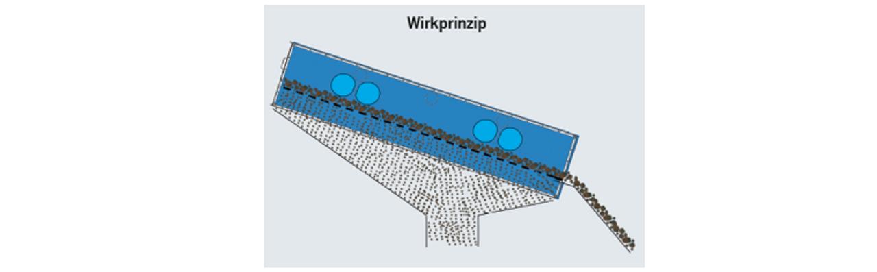 Wirkprinzip des goovi Multi-Schwingsieb