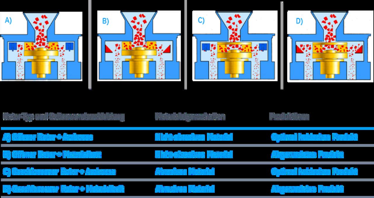 multirok Vertikalprallbrecher Tabelle