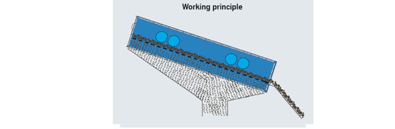 Working principle goovi
