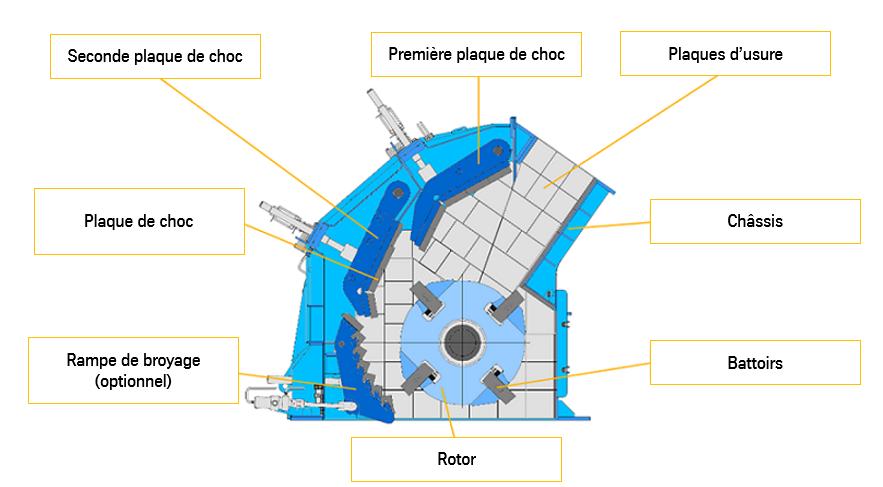 Conception et fonctionnement des concasseurs à percussion thyssenkrupp
