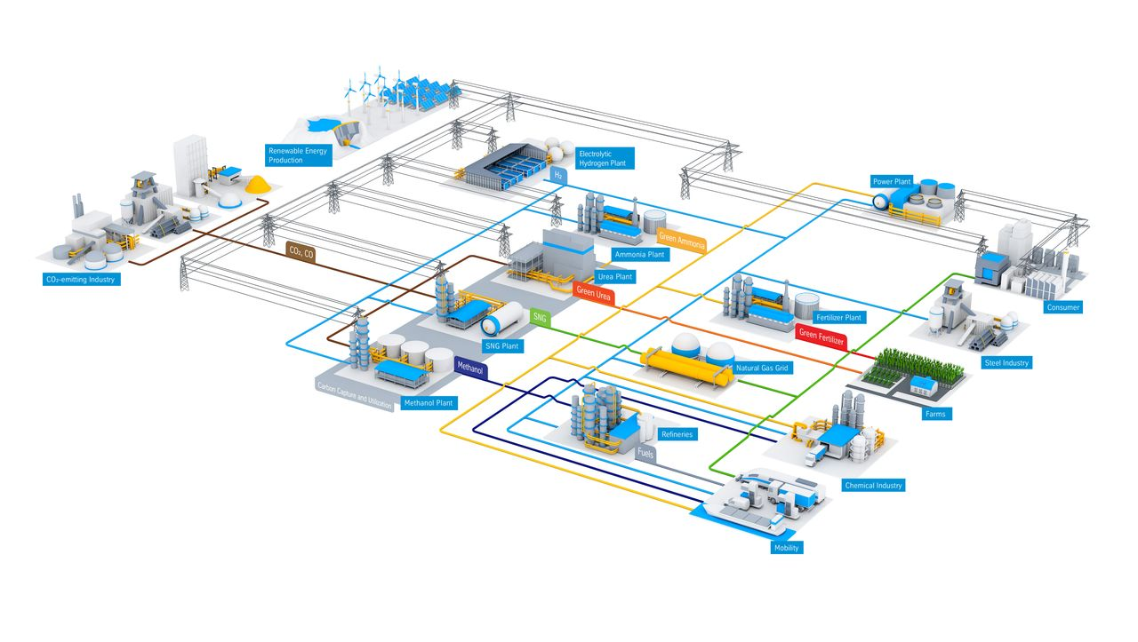 Power-to-X for energy transition and decarbonization, Hydrogen value chains, sector coupling, renewable energy
