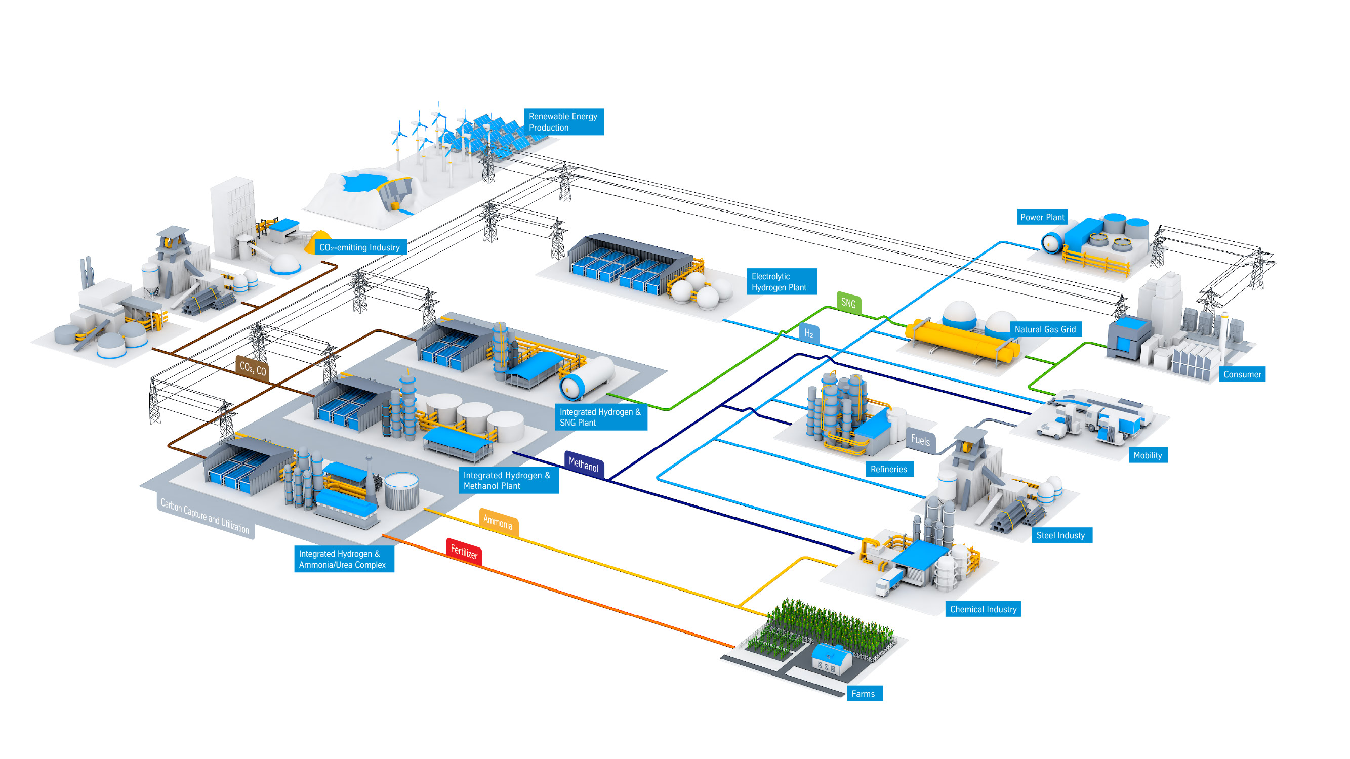 Hydrogen value chains