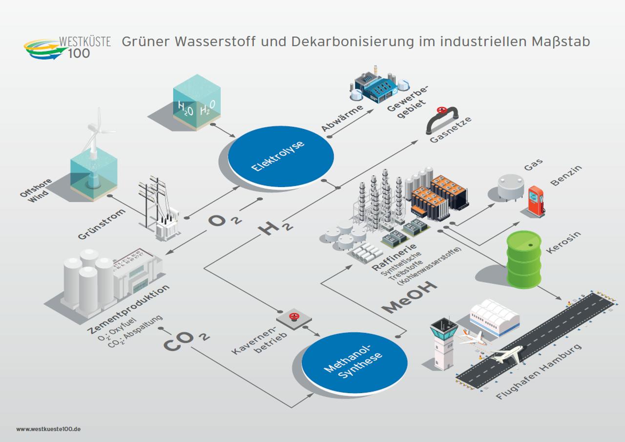 WESTKÜSTE100 - Grüner Wasserstoff im industriellen Maßstab