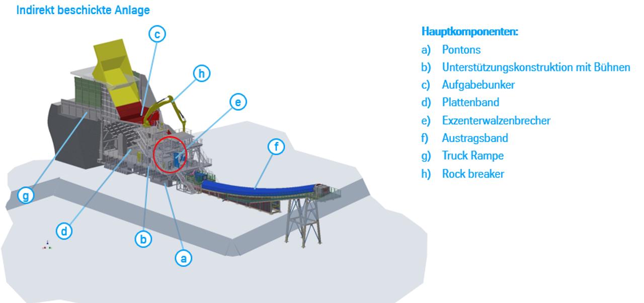 Semi-mobile Brechanlagen für Hartgestein: Komponenten und Features