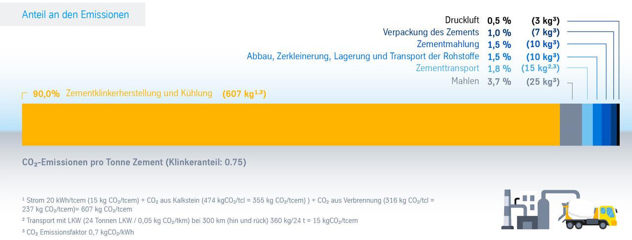 CO2-Emissionen im Zementherstellungsprozess
