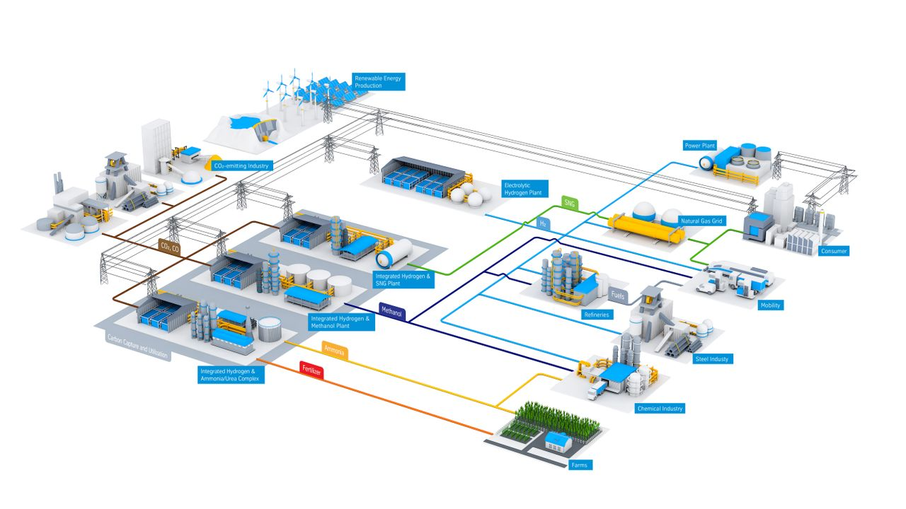 Grüner Wasserstoff: Power-to-X-Technologien