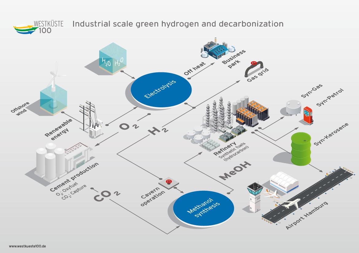 Westküste100 project - industrial scale green hydrogen