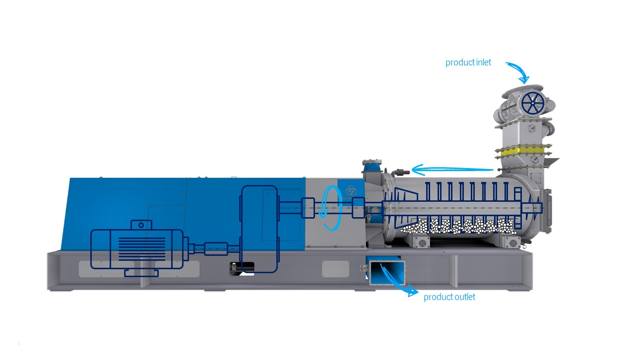 Material flow through the agitated bead mill.  Inlet, outlet, material flow, operating principle, working principle