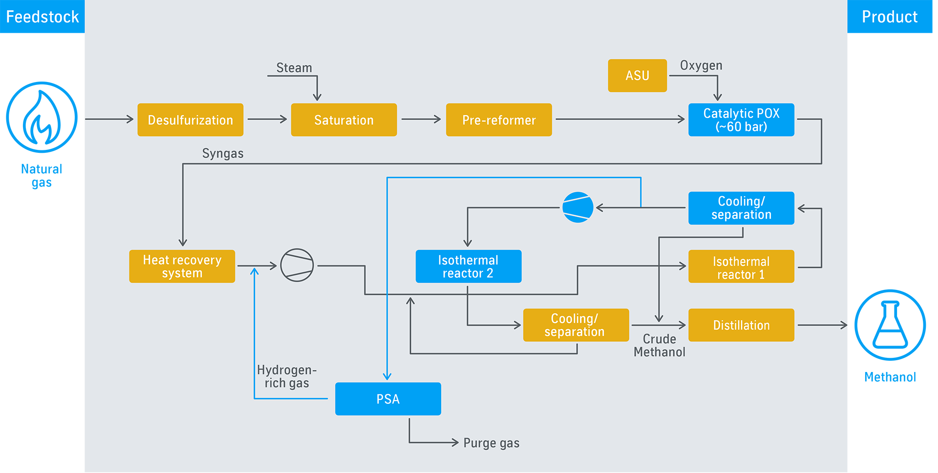 Process flow diagram: AdWinMethanol®