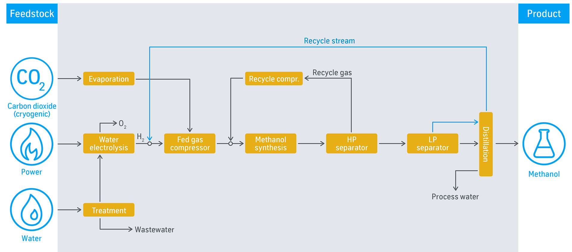 Process flow diagram: Swiss liquid future