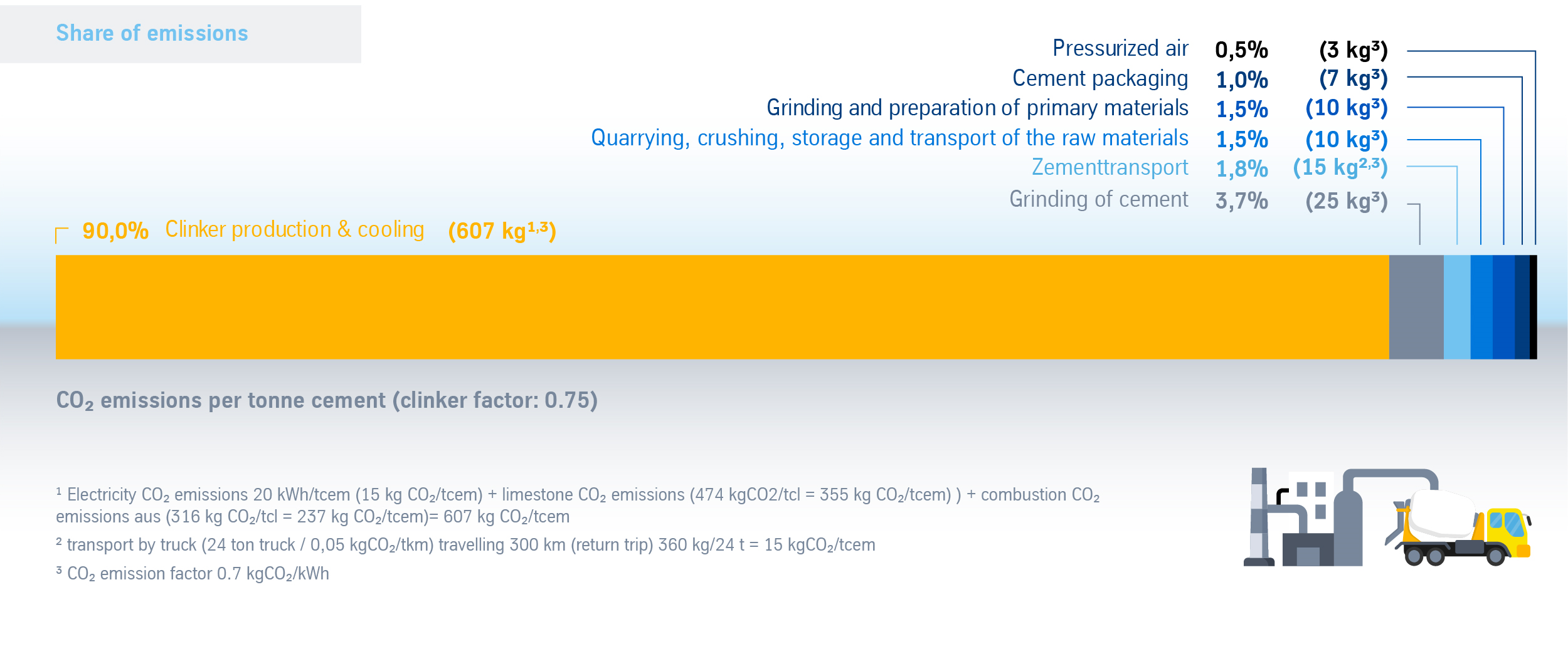 CO2 emissions in the cement production process