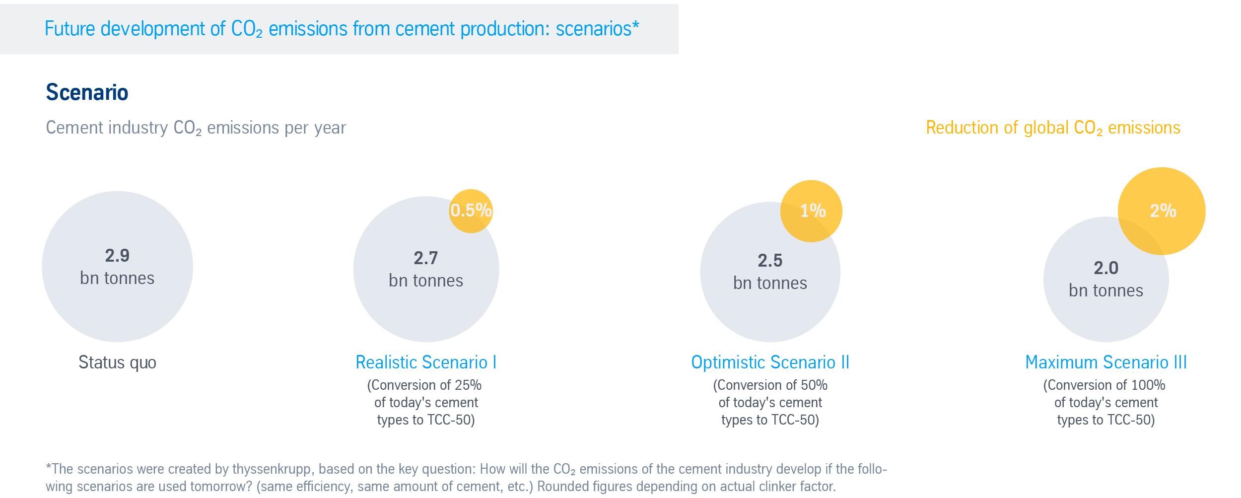 Future CO2 savings potential