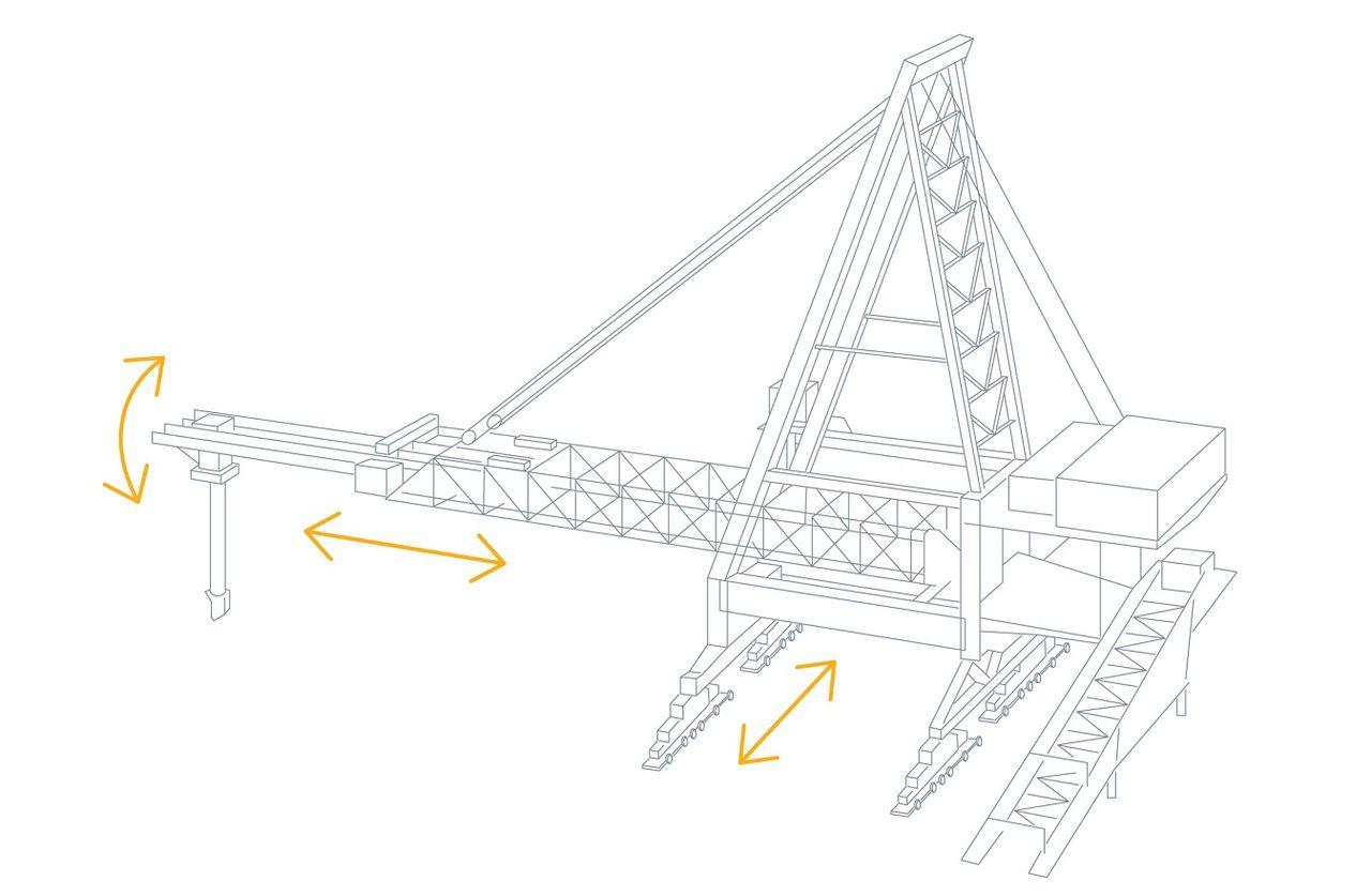 Coordinate shiploader components.