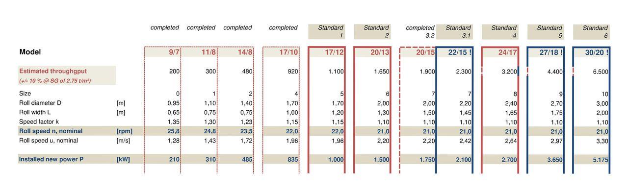 HPGR - performance data table