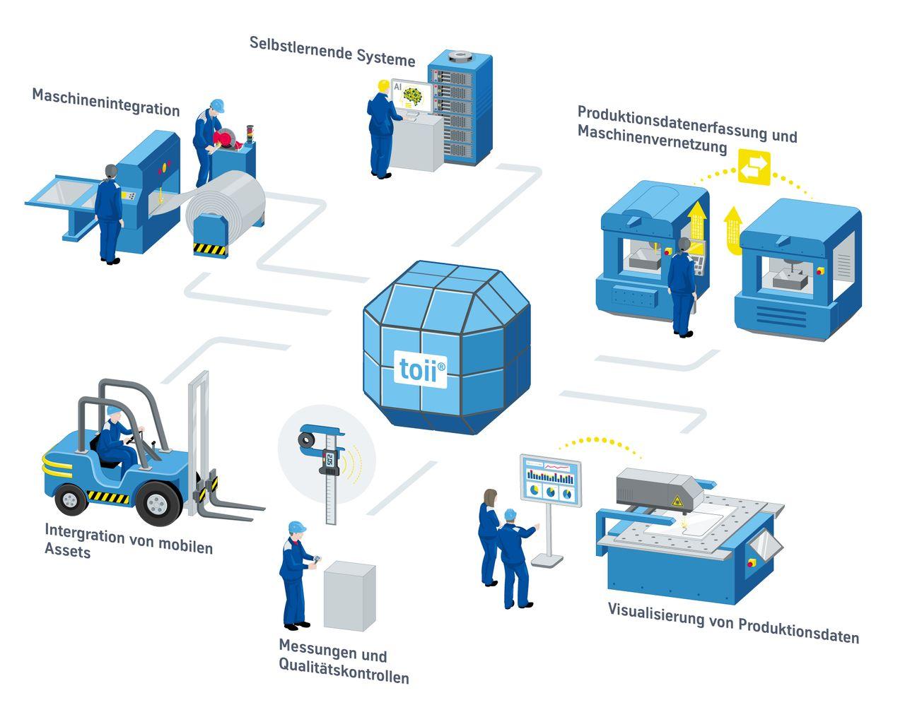 KI, AI, Maschinenintegration, Produktionsdaten, Produktionsdatenerfassung, Maschinenvernetzung, Qualitätskontrolle, mobile Assets,