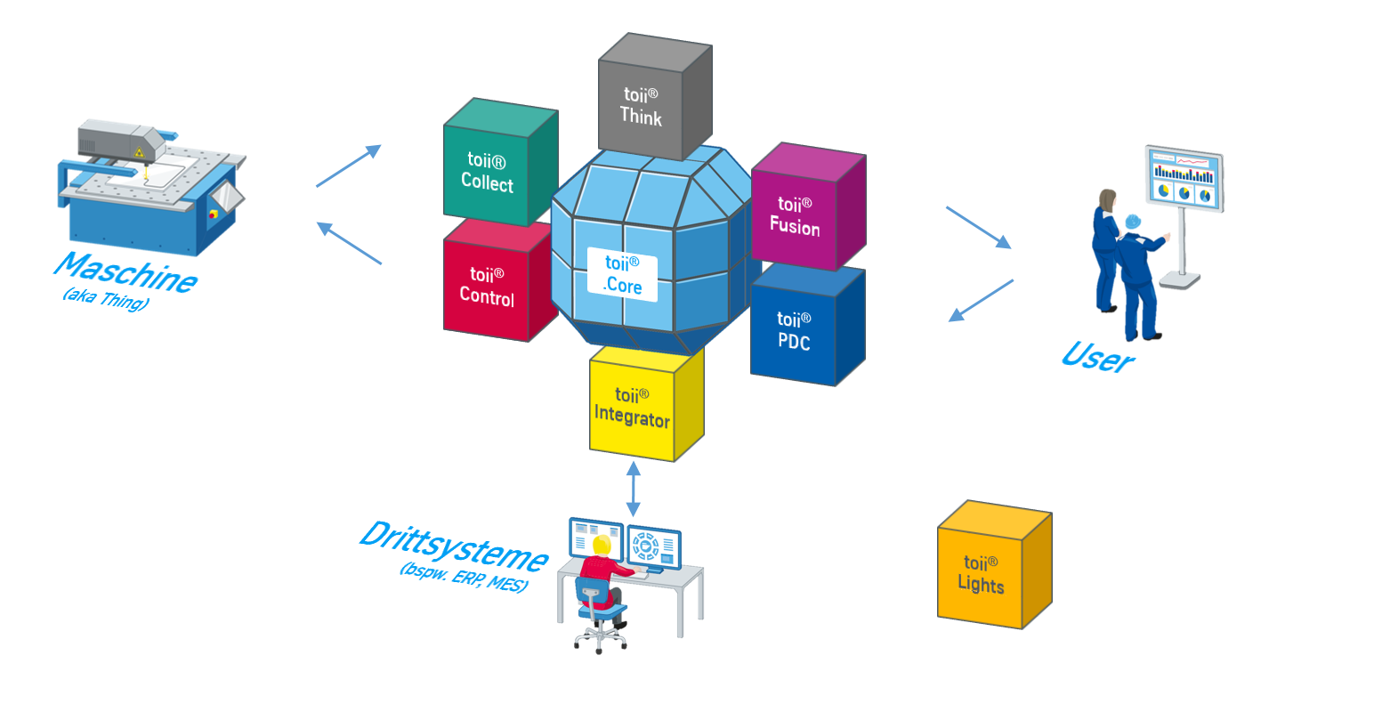 Module, toii, Drittsystem, Integration, User, PDC