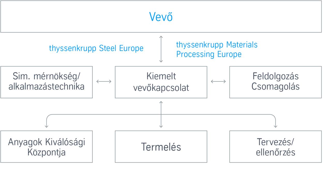 Key account management across Europe