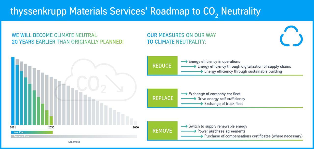 Roadmap thyssenkrupp Materials Services (c) thyssenkrupp Materials Services
