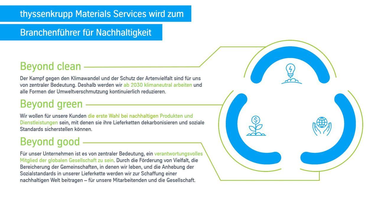 Nachhaltigkeits Manifest (c) thyssenkrupp Materials Services