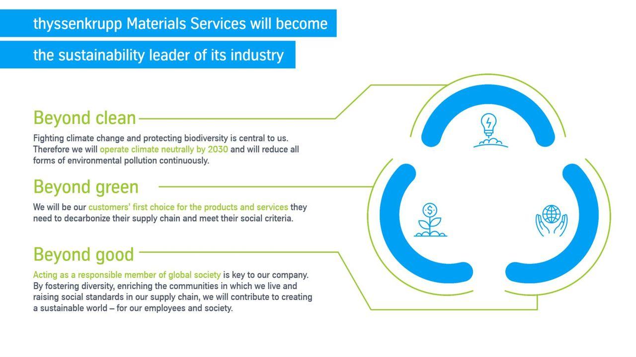Sustainabilty Manifesto (c) thyssenkrupp Materials Services