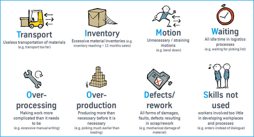 Process Analysis & 8 Wastes
