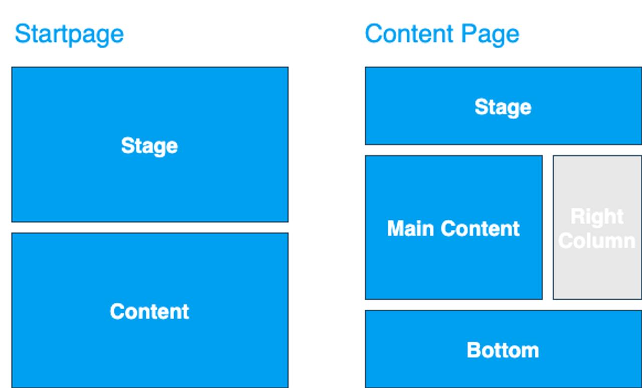 Template und Seitenbereich: Organizational Chart